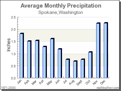 Average Rainfall for Spokane, Washington