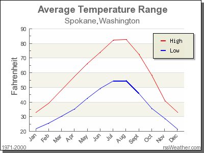 Average Temperature for Spokane, Washington