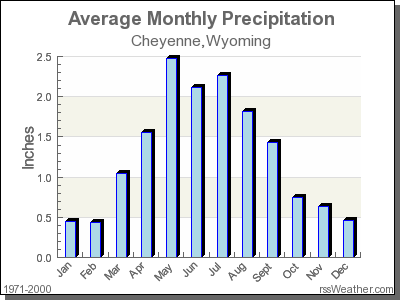 Average Rainfall for Cheyenne, Wyoming