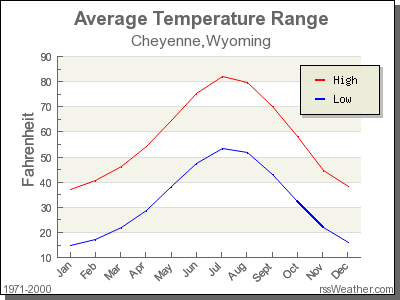 Average Temperature for Cheyenne, Wyoming
