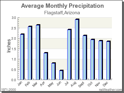Flagstaff weather by month