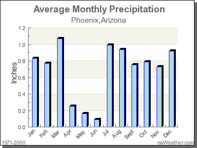 Average Rainfall for Phoenix, Arizona
