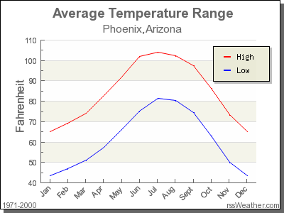 Average Temperature for Phoenix, Arizona