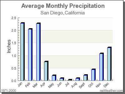Climate in San Diego, California