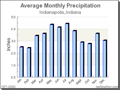 Climate in Indianapolis, Indiana