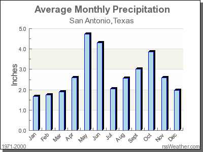 Climate In San Antonio Texas
