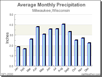 climate in milwaukee wisconsin
